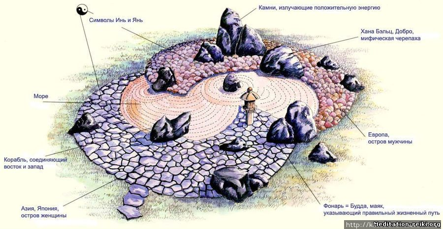 Японский сад камней схема